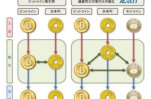 ワイ将、たったいま全財産15万円をモナコインに突っ込むのサムネイル画像