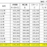 『えっ!?今年1年で12万円の積立額で12万円の運用益!?』の画像