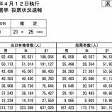 『[統一地方選2015] 浜松市の投票・開票状況速報まとめ!』の画像