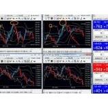 『NY市場のまとめと東京時間の状況』の画像