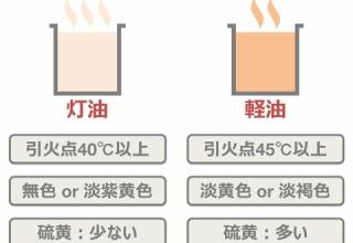 【衝撃】韓国人、在韓米軍に軽油と偽り灯油を納品 在韓米軍軽油タンクの実に95%が灯油と判明w