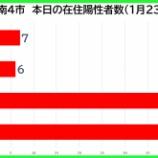 『【新型コロナ】新たな陽性数 1月23日(土)、戸田市7人・蕨市6人・川口市42人・さいたま市47人。埼玉県は204例発表。』の画像