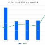『インヴィンシブル投資法人の第32期(2019年6月期)決算・一口当たり分配金は1,658円』の画像