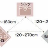 『使いやすいキッチンレイアウトの基本【家作り/家選びの参考に】 1/2』の画像