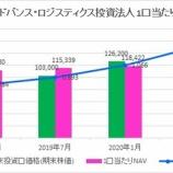 『伊藤忠アドバンス・ロジスティクス投資法人・第4期(2020年7月期)決算・一口当たり分配金は2,425円』の画像