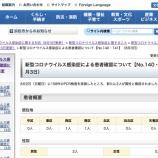 『【8月3日】浜松市で2名の新型コロナ感染症患者を確認、感染経路不明者は再び0名に、クラスター関連患者も0名』の画像