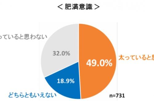 【悲報】日本人女性の半数が太っていることが判明!のサムネイル画像