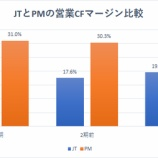 『日本のバフェット銘柄に投資するくらいならバフェット銘柄に直接投資しよう』の画像