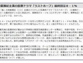 嵐・相葉雅紀主演の医療ドラマ「ラストホープ」、最終回の視聴率は8.1%