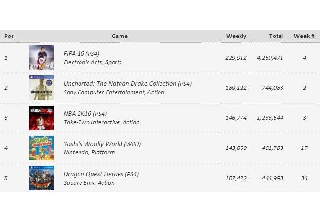 『DQH』アメリカ初週4万本でヨッシーに負ける。ドラクエの知名度は低いのか?