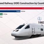 【動画】高速鉄道 総距離 世界ランキング(1965-2019)を「動くグラフ」にしてみた!