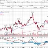 『なぜ、GAFAの好決算で株式市場は急落したのか』の画像