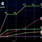 【動画】新型コロナウイルスと他のウイルスの感染力の比較グラフを動画化してみた! [海外]