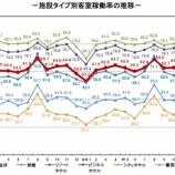 『観光庁-宿泊旅行統計調査(2020年2月)』の画像