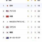 金メダル数 1位日本 10個←これmmemmemmemme@@@@wwewwewwewwe