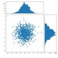 Matplotlibでヒストグラム付きの散布図をかっこよく作成する方法