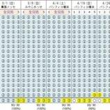 『速報!!!日向坂46の完売率がヤバすぎる!!!!!!!!!!!!』の画像