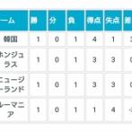 【悲報】サッカー五輪…グループBがヤバすぎるwwwwwwww
