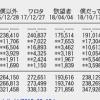 【速報】NMB48「母校へ帰れ!」初日売上179,211枚