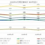 『2020年4月期決算J-REIT分析①収益性指標』の画像