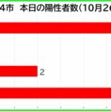 『【新型コロナ】新たな陽性数 10月26日(月)、戸田市6人・蕨市0人・川口市2人・さいたま市6人。埼玉県は20例発表。』の画像