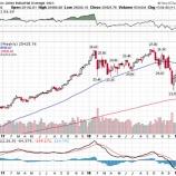 『【米国株】調整局面脱出で悲観論者に機会損失のリスク高まる』の画像