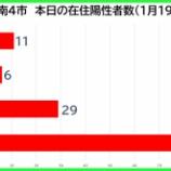 『【新型コロナ】新たな陽性数 1月19日(火)、戸田市11人・蕨市6人・川口市29人・さいたま市91人。埼玉県は283例発表。』の画像