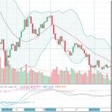 『ビットコイン価格下落への転換日について』の画像
