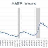 『【8月雇用統計】失業率8.4% 好調な労働市場が株価暴落に繋がる理由』の画像