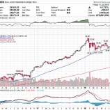 『【投資リスク】「強気相場崩壊リスク」から「強気相場に乗れないリスク」へ』の画像