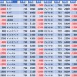 『6/7 マルハン新宿東宝ビル 旧イベ』の画像