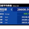 日経平均は900円超安 今年2番目の下げ幅 かつてのPKO出動もなく駄目押しの突っ込み安