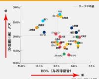 【阪神】高橋遥人のK%とBB%が優秀!