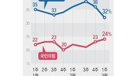 【韓国】民主支持率32%、文在寅政府発足後最低…シャーマン層の支持率は30%に