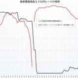 『為替相場を予測すると日本円暴落!。経常収支、サイクル理論、政府債務によるアプローチ』の画像