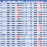 『スーパーDステーション錦糸町 17時半時点』の画像