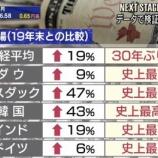 """『【現実】貧乏な日本人にありがちな異常な""""預金""""信仰がヤバすぎる・・・ 「まだ投資してないカスいるんか?」「貯金してる人が叩かれる時代が来るとは」』の画像"""