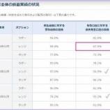 『FXTFバイトレ!3月度の実績表公表』の画像