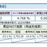 『しんきんアセットマネジメントJ-REITマーケットレポート2020年3月』の画像