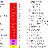 『第3回(2020)葵ステークス 予想【ラップ解析】』の画像