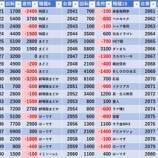 『9/28 エスパス高田馬場本店 金パト』の画像