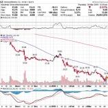 『バフェットGE取得観測も、株価が下げ止まらないワケ』の画像