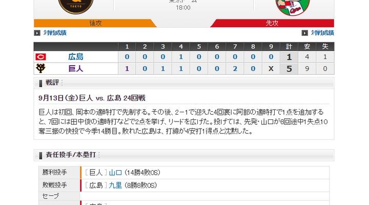 【 巨人試合結果!】< 巨 5-1 広 > 巨人連勝!先発・山口 7回2/3 1失点 10Kで14勝目!優勝マジックは6!