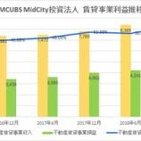 『MCUBS MidCity投資法人の第26期(2019年6月期)決算・一口当たり分配金は2,751円』の画像