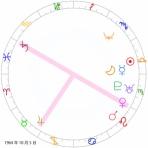 星占い師 つぼぼのホロスコープ星占い ブログ部