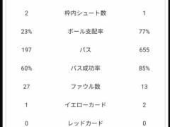 日本代表vsサウジアラビアのスタッツ・・・日本のボール保持率は23.7%