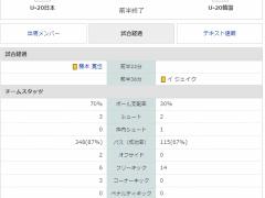 【 U20W杯 】日韓戦!「日本代表vs韓国代表」前半終了!0-0で折り返す!