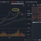 『【ビットコイン投資】おすすめテクニカル分析は?』の画像
