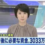 『【地獄】老後に3033万円必要との結果が出る!ネット「いつまで働けばいいんだよ・・・」』の画像