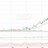 『ハイテク株は半値でも割高だ!』の画像
